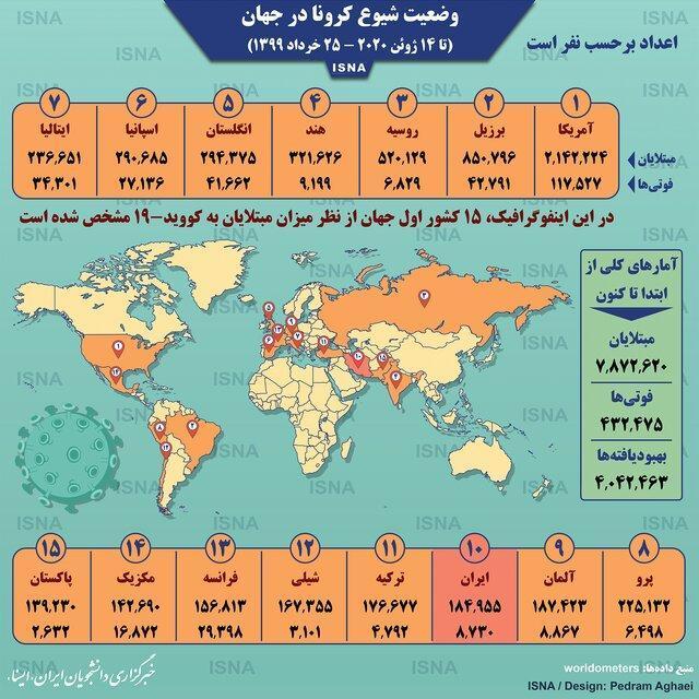 آمار کرونا در جهان تا 25 خرداد،اینفوگرافیک